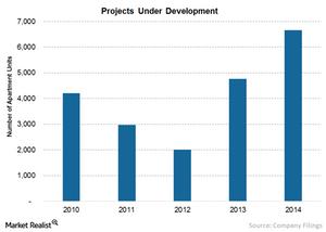 uploads/2015/09/Chart-6-Projects-development1.png