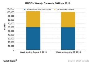 uploads/2016/08/BNSF-Carloads-1.png