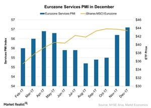 uploads///Eurozone Services PMI in December