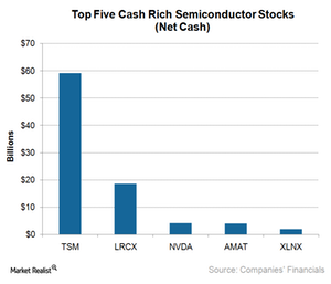 uploads///A_Semiconductors_Top  stocks by net cash