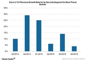 uploads///Cisco security segment growth