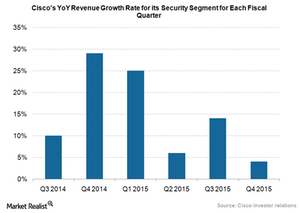 uploads/2015/11/Cisco-security-segment-growth.png