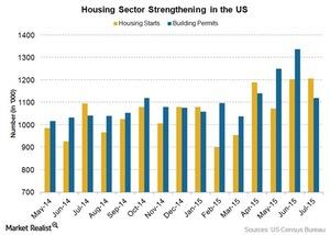 uploads/2015/08/housing-starts1.jpg