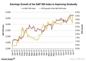 uploads/2017/08/Earnings-Growth-of-the-SP-500-Index-is-Improving-Gradually-2017-08-03-2-1.jpg