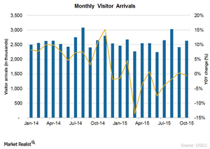 uploads/2015/12/visitor-arrival1.png