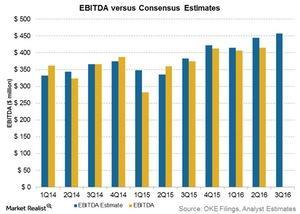 uploads/2016/10/ebitda-vs-consensus-estimates-1.jpg