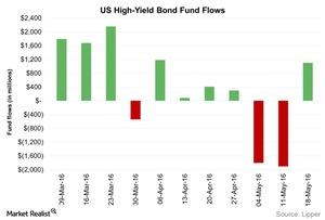 uploads///US High Yield Bond Fund Flows