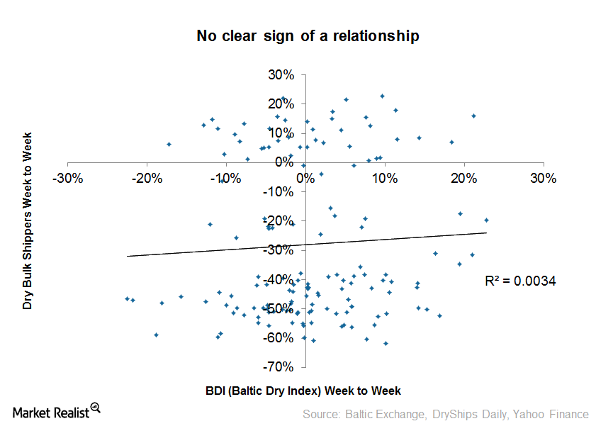 uploads///BDI and Benchmark Week to Week