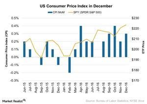 uploads/2017/01/US-Consumer-Price-Index-in-December-2017-01-23-1.jpg