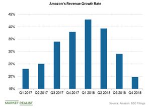 uploads/2019/04/amazon-revenue-growth-rate-1.png