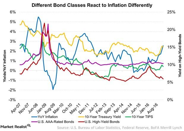 uploads///Different Bond Classes React to Inflation Differently