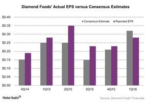 uploads///Diamond Foods Actual EPS versus Consensus Estimates
