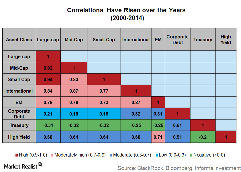 uploads///correlations rising