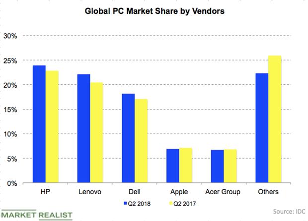 uploads///PC market share
