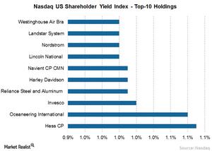 uploads/// Sh yield Index