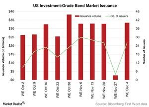 uploads/2015/12/US-Investment-Grade-Bond-Market-Issuance-2015-12-241.jpg