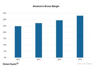 uploads/2016/06/Amazons-Gross-Margins-1.png