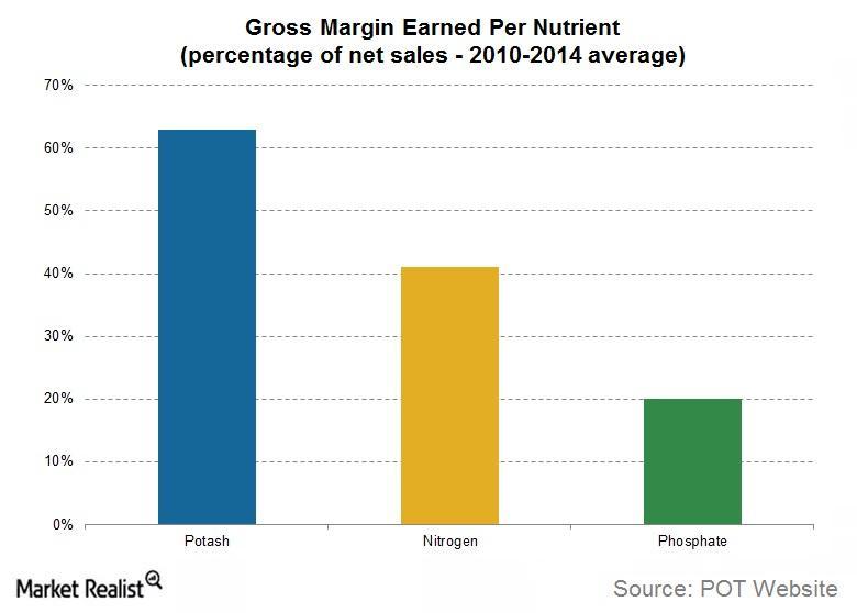 uploads///Potash Gross Margin Earned Per Nutrient
