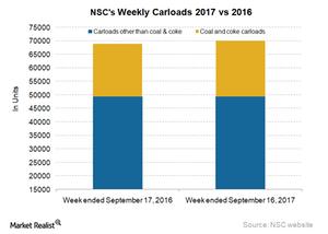 uploads/2017/09/NSC-Carloads-3-1.png