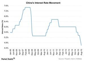 uploads///Chinas Interest Rate Movement