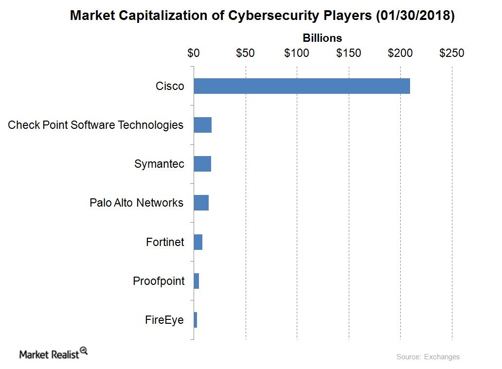 uploads///mkt cap of cybersecurity