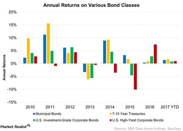 uploads///Annual Returns on Various Bond Classes