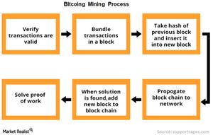 uploads/// Bitcoin mining process