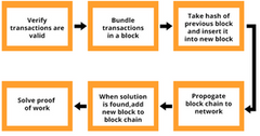 uploads/// Bitcoin mining process