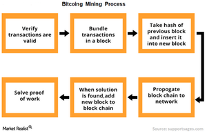uploads/2018/01/6-Bitcoin-mining-process-1.png