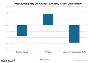 uploads///crude oil inventory consensus Chart June