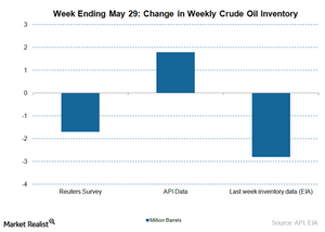 uploads/2015/06/crude-oil-inventory-consensus-Chart-June-3-20151.png