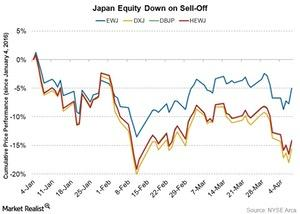 uploads/2016/04/equity-down-on-sell-off1.jpg
