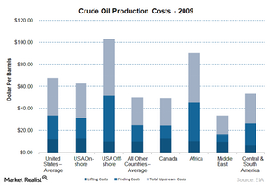 uploads///crude oil prodcution cost