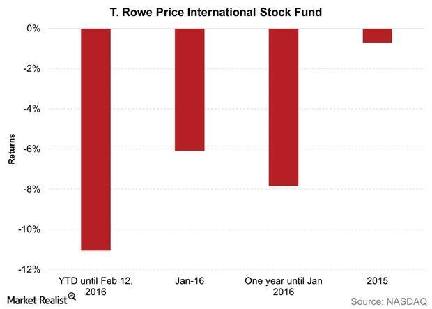 uploads///T Rowe Price International Stock Fund
