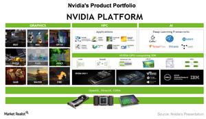 uploads///A_Semiconductors_NVDA_product portfolio