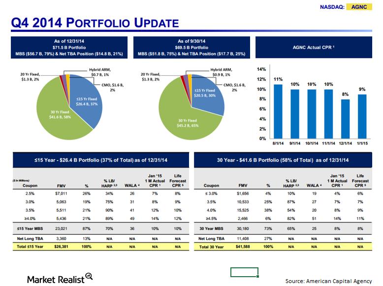 uploads///AGNC Q portfolio