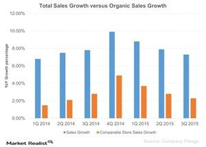 uploads/2015/12/Total-Sales-Growth-versus-Organic-Sales-Growth-2015-12-071.jpg