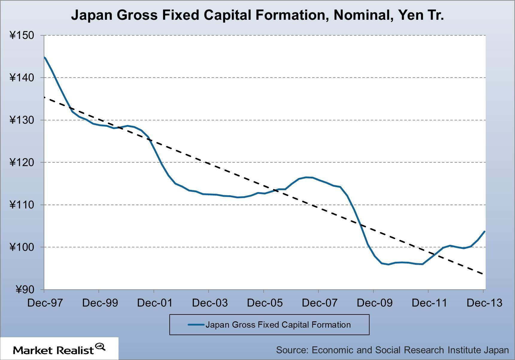 uploads///Japan Gross Fixed Capital Formation Nominal Yen Tr