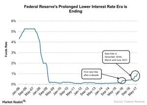 uploads///Federal Reserves