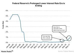 uploads/2017/07/Federal-Reserves-2-1.jpg