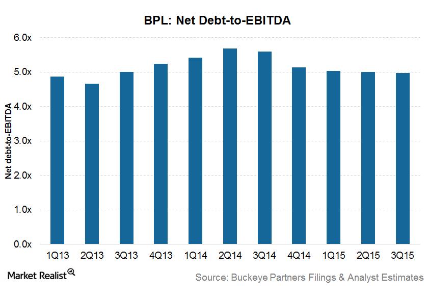 uploads///BPL Net debt to EBITDA