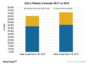 uploads/2017/03/NSC-Carloads-5-1.png