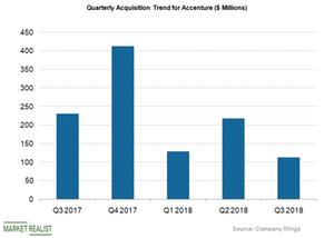 uploads/2018/07/acquisition-trend-1.png