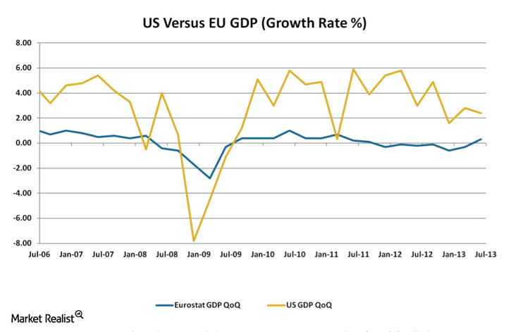 uploads///US Versus EU GDP Growth Rate