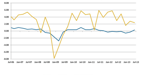 uploads/2013/08/US-Versus-EU-GDP-Growth-Rate.png