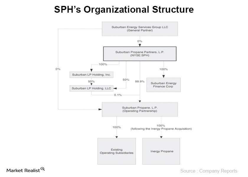 uploads///SPHs Organizational Structure
