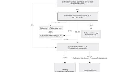 uploads/2014/06/SPHs-Organizational-Structure.jpg