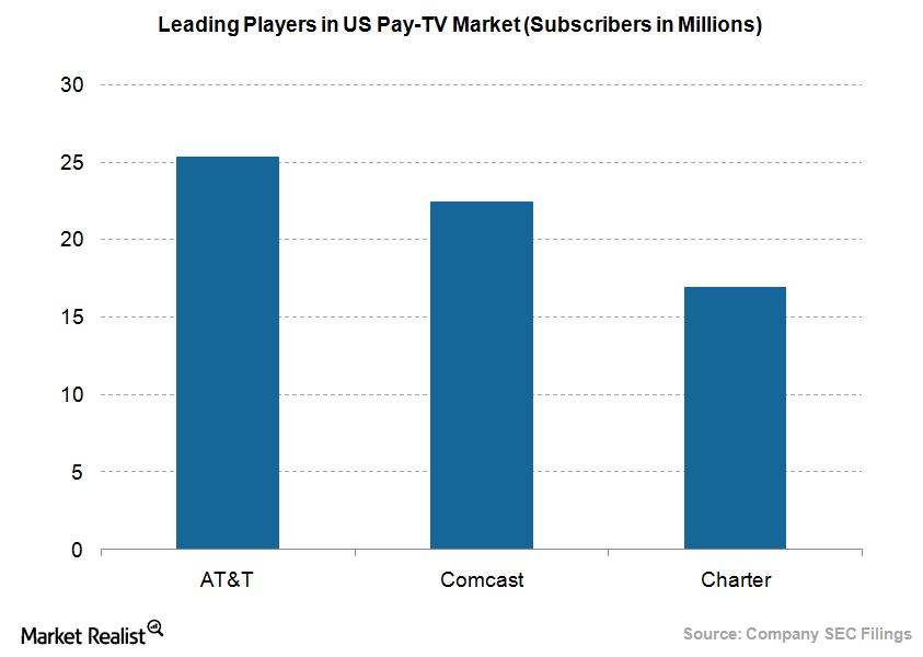 uploads///Pay TV market