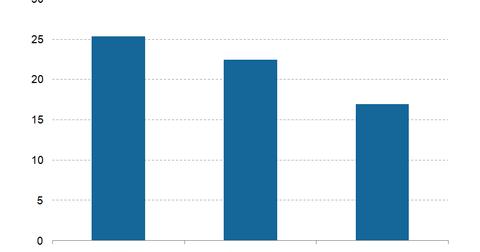 uploads/2016/09/Pay-TV-market-1.png