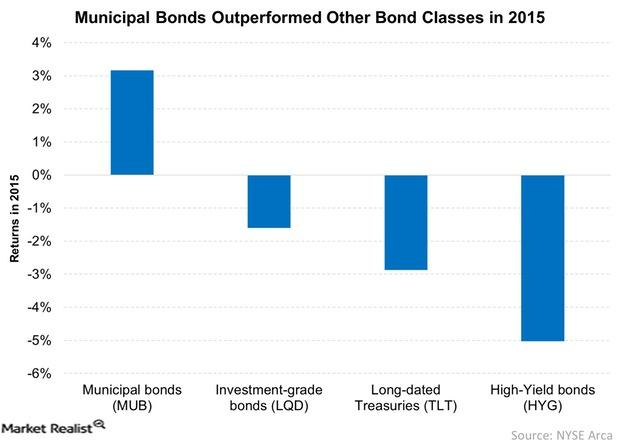 uploads///Municipal Bonds Outperformed Other Bond Classes in